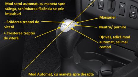 Cutie de viteze robotizată (unii îi spun automată) Dacia Renault, explicată