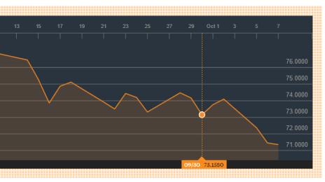 Cursul euro-rublă după intervenția rusească din Siria