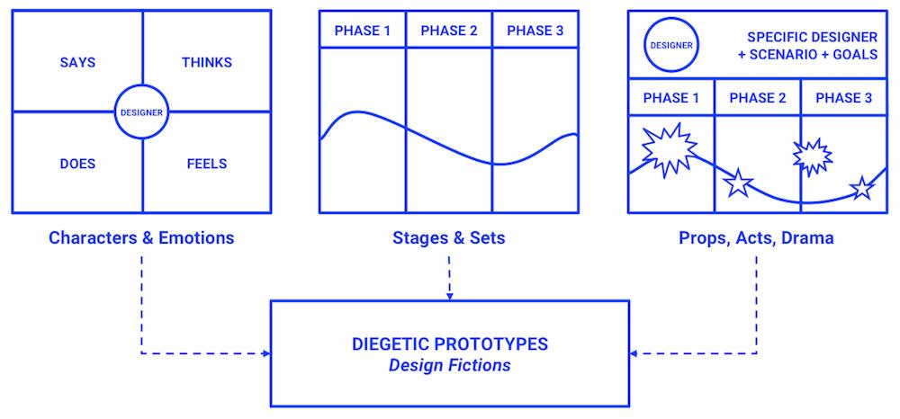 methods of envisioning optimal futures