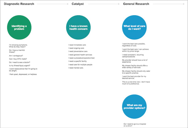 considerations mapping for health care