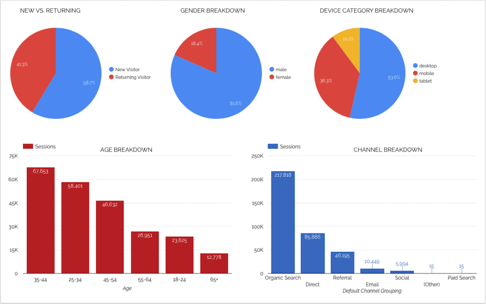 Behavioral analytics - Screenshots from Google Analytics