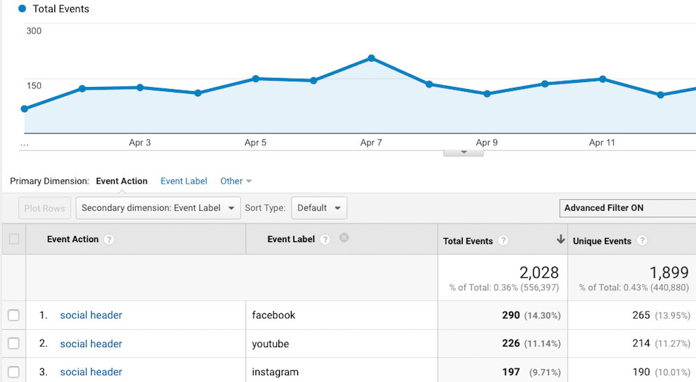 Total social events tracked in Google Analytics