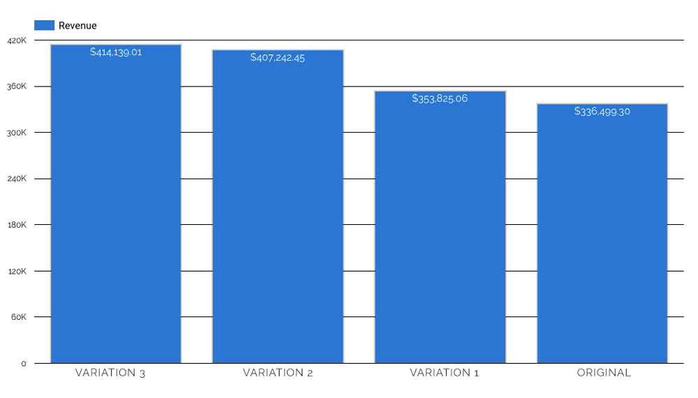 total revenue gained by each variation vs the original in A/B testing. Variation 3 wins $414,000 to the Originals $336,000