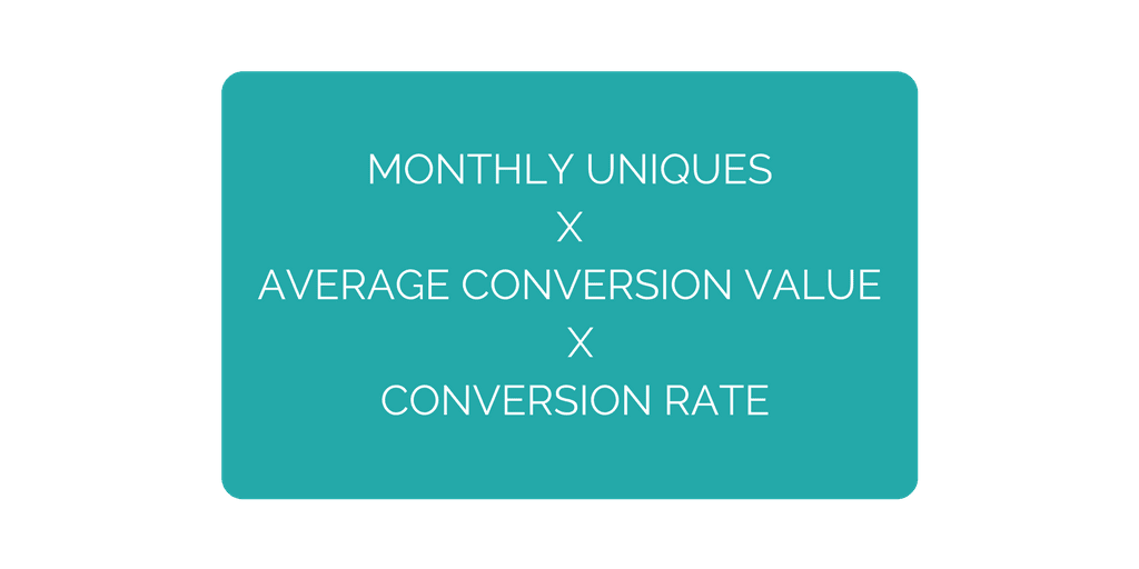 Monthly uniques x average conversion value x conversion rate