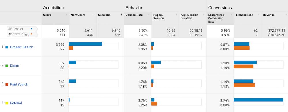 acquisition behavior conversions graph