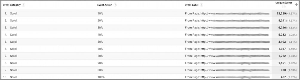Google Analytics scroll tracking feature