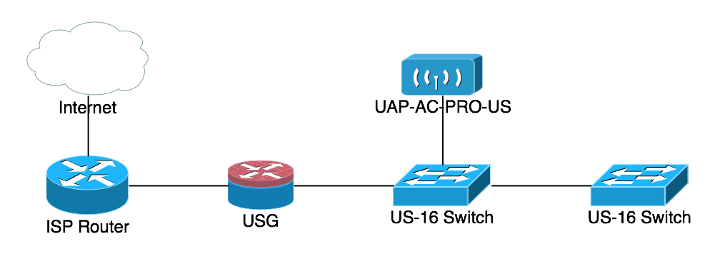 Rob Pickering: Ubiquiti - Configure micro-segmentation for