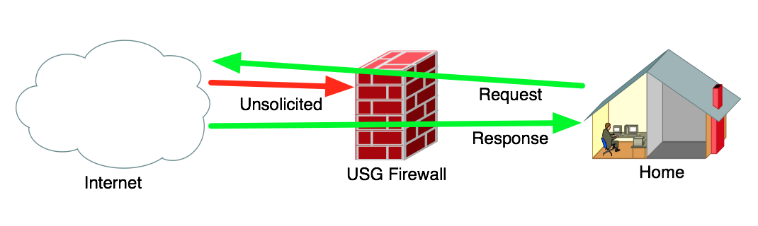 Rob Pickering: Ubiquiti - Configure micro-segmentation for