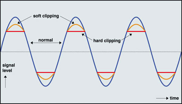 clipping signal wave form guitar tone buzzwords
