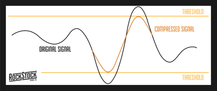 Rock Stock Guide To Guitar Compressor Compressed signal graphic threshold