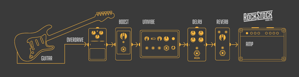 small pedalboard signal chain example Rock Stock The Ultimate Guide To Guitar Pedal Signal Chain