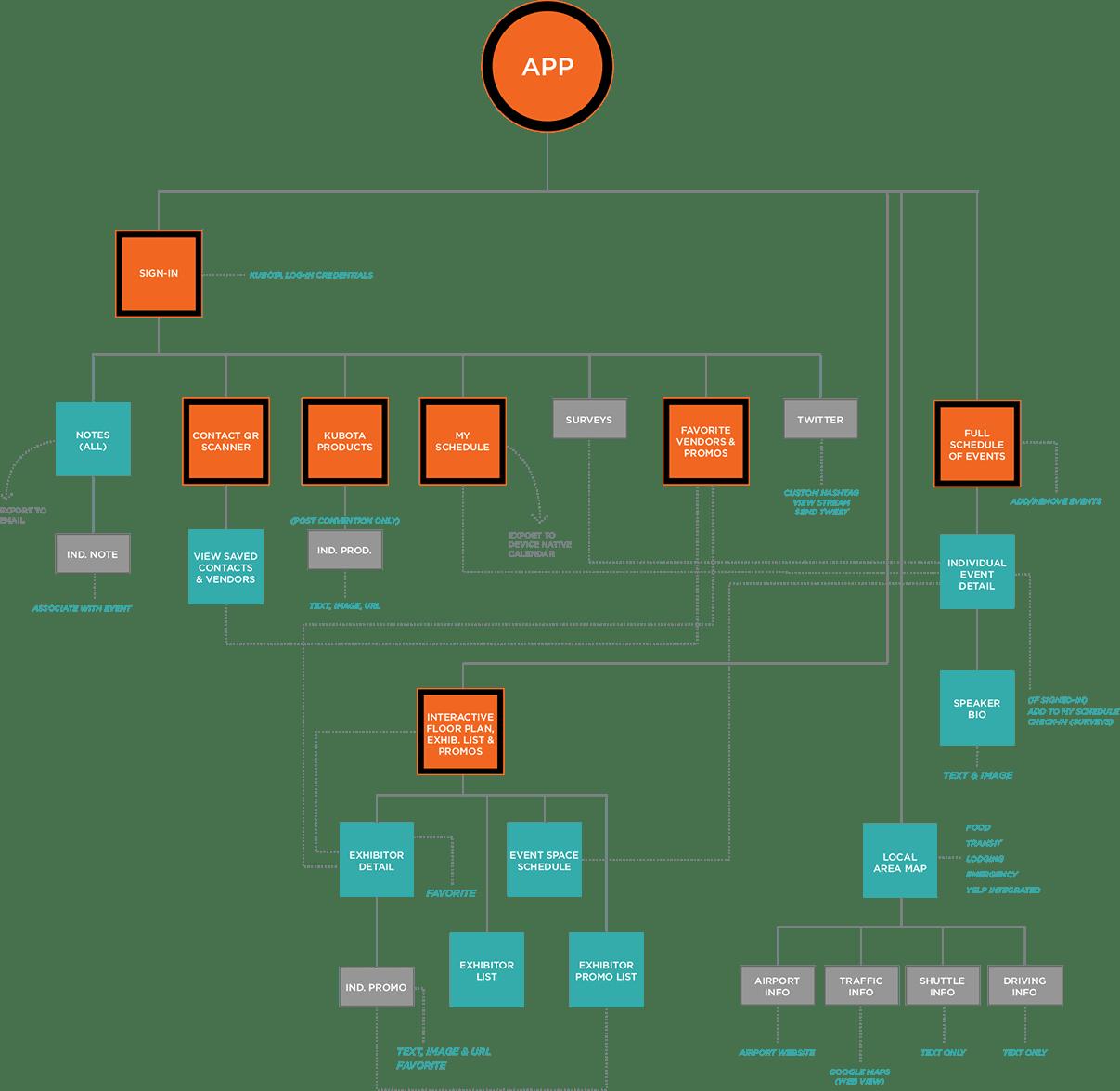 Kubota Logic-Map