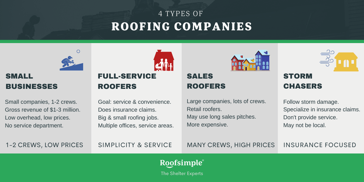 4 types of roofers