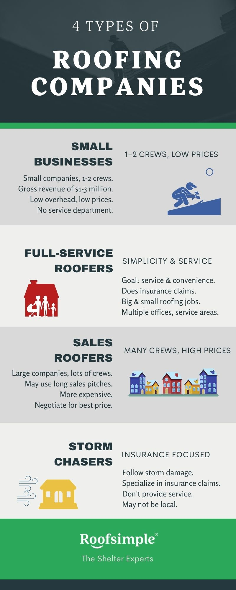 Arizona Roofing Systems Inc - Top 10 Best Mesa Roofers