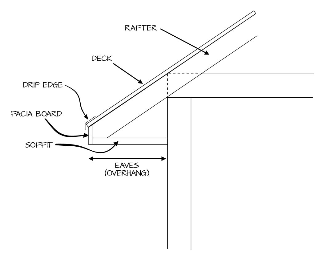 parts to a roof - eaves