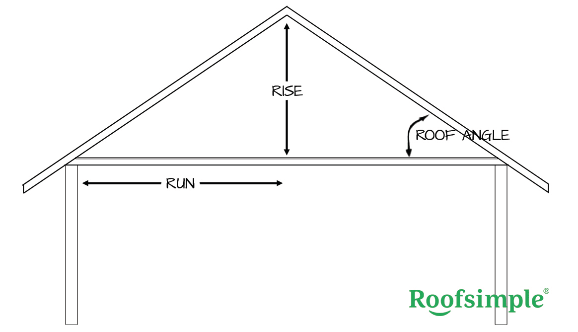 parts to a roof - rise