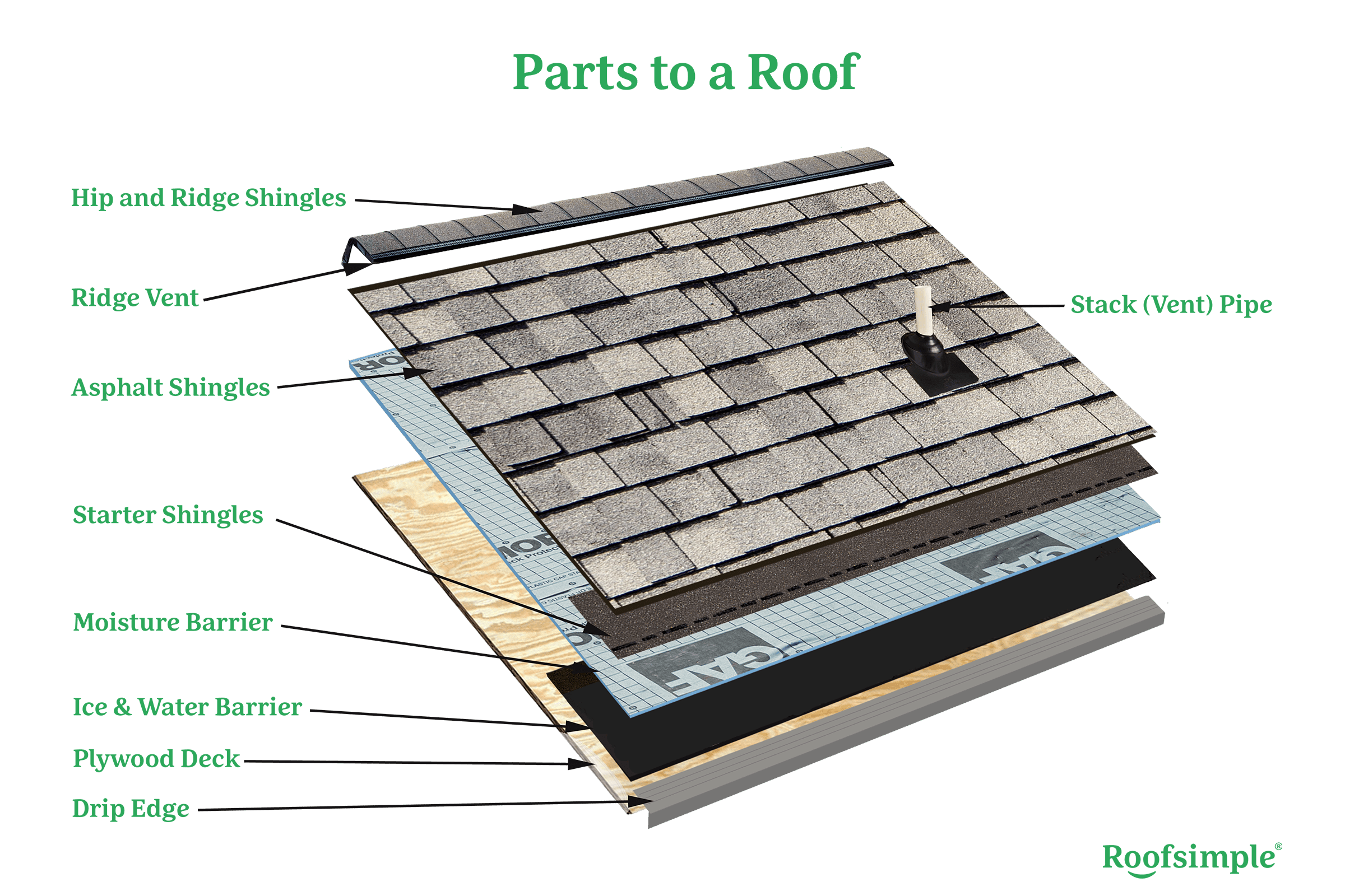 Parts to a Roof Terms You Need to Know When Talking to a Roofer ...