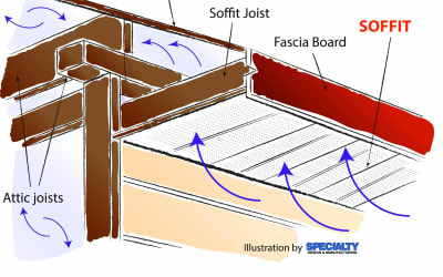 Soffit Repair and Replacement