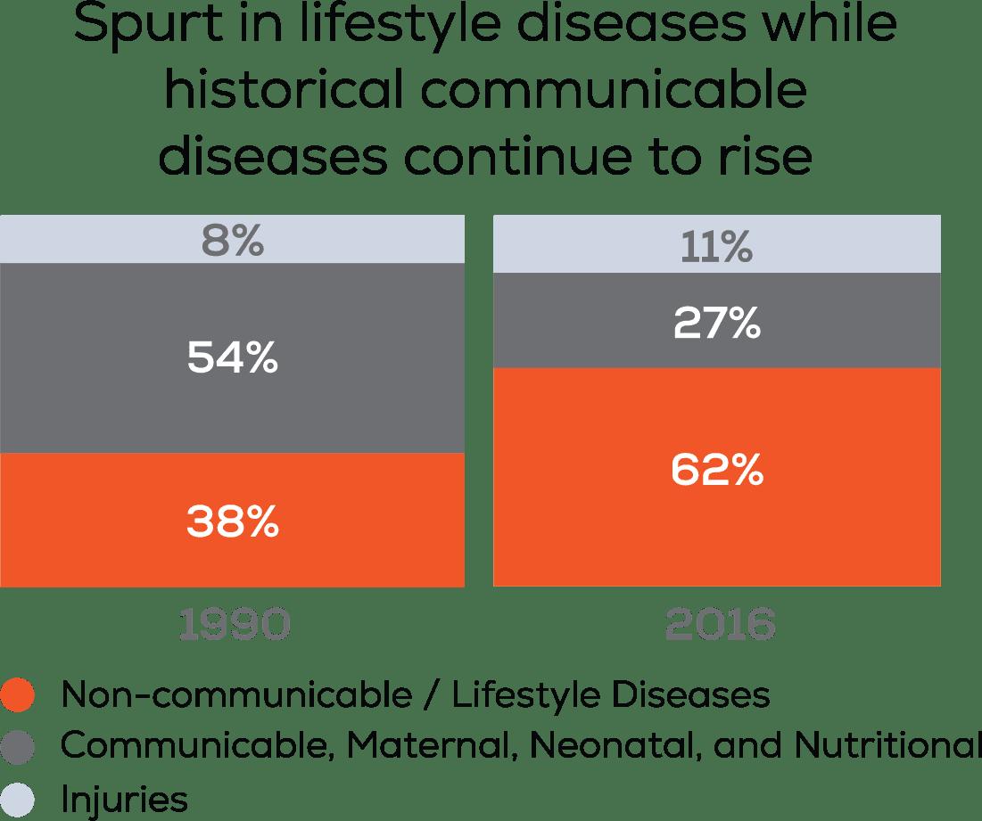 Dual disease burden