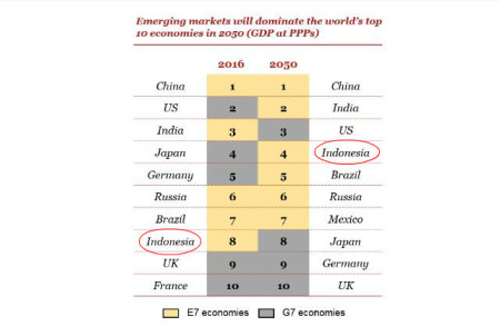 Indonesia will have the fourth most powerful economy in the world by 2050: PwC report