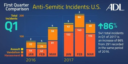 ADL: Anti-Semitic Incidents Spiking In Arizona; Is There a Trump Bump?