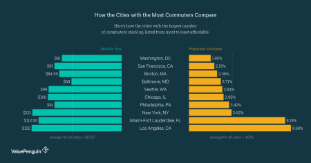 Despite the Way it Feels Sometimes, NYC is Not the Most Expensive City for Commuters