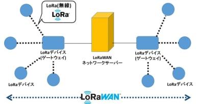 LoRa IoTスタータキット紹介記事