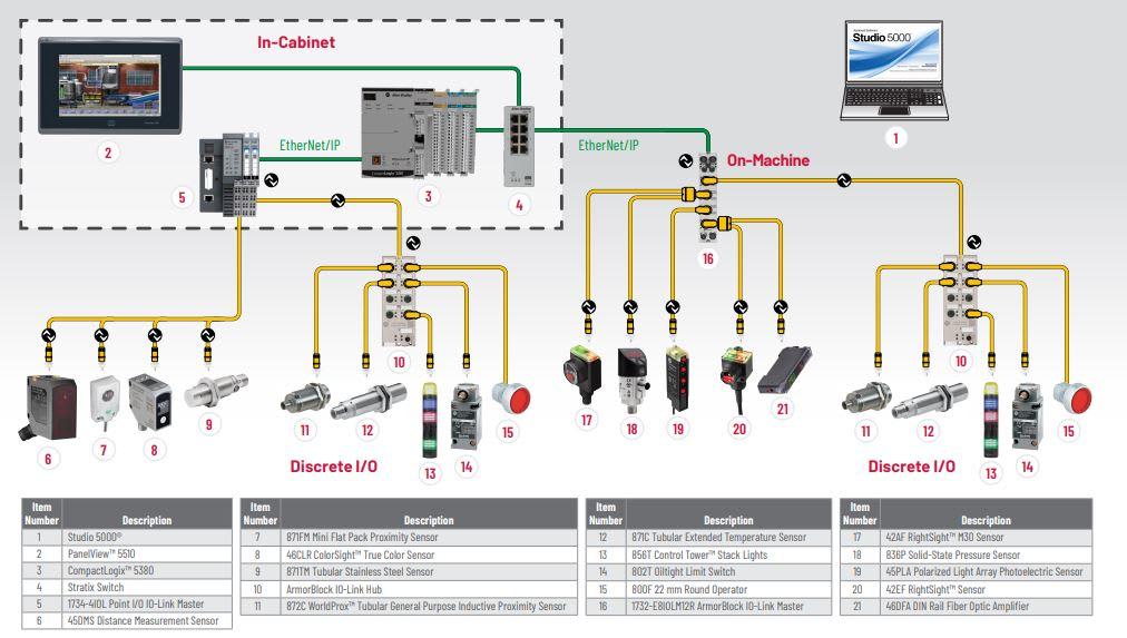 Rockwell smart sensor architecture