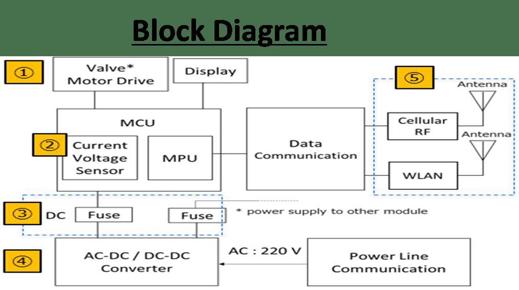 Circuit protection - block diagram