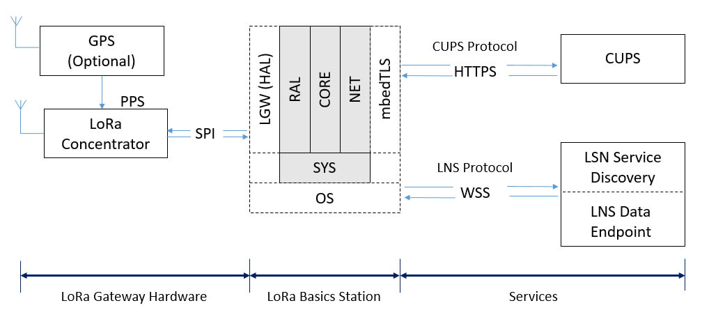 Block diagram showing LoRa Basics Station
