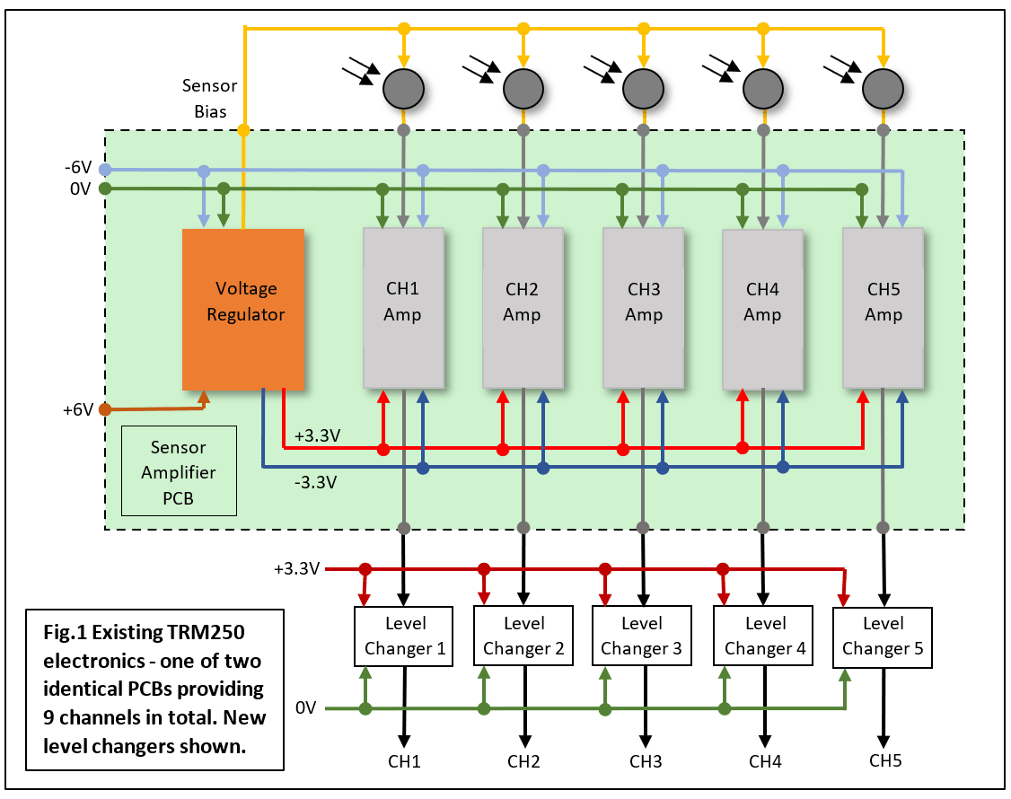 Fig 1 - Photosensor amplifier is divided into three sections