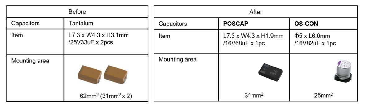 table showing Replacing two Tantalums in parallel with one Polymer capacitor