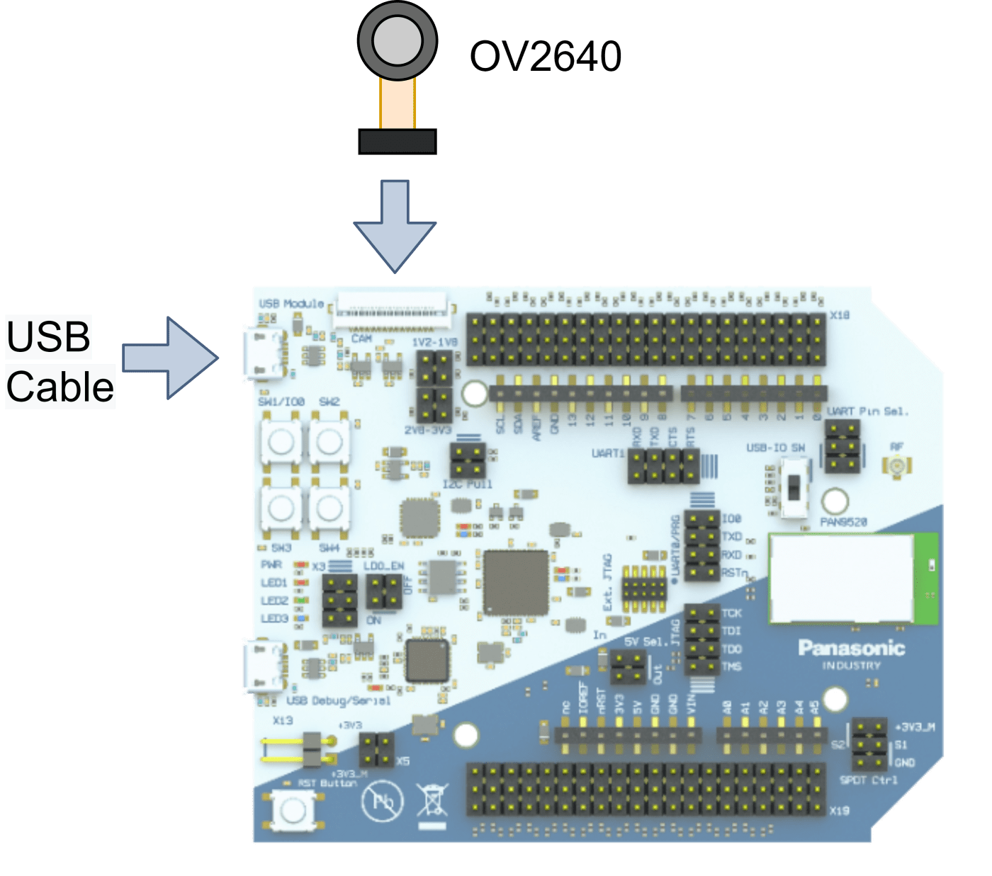 PAN9520 ETU contains a 24-pin FPC connector for operating a camera module