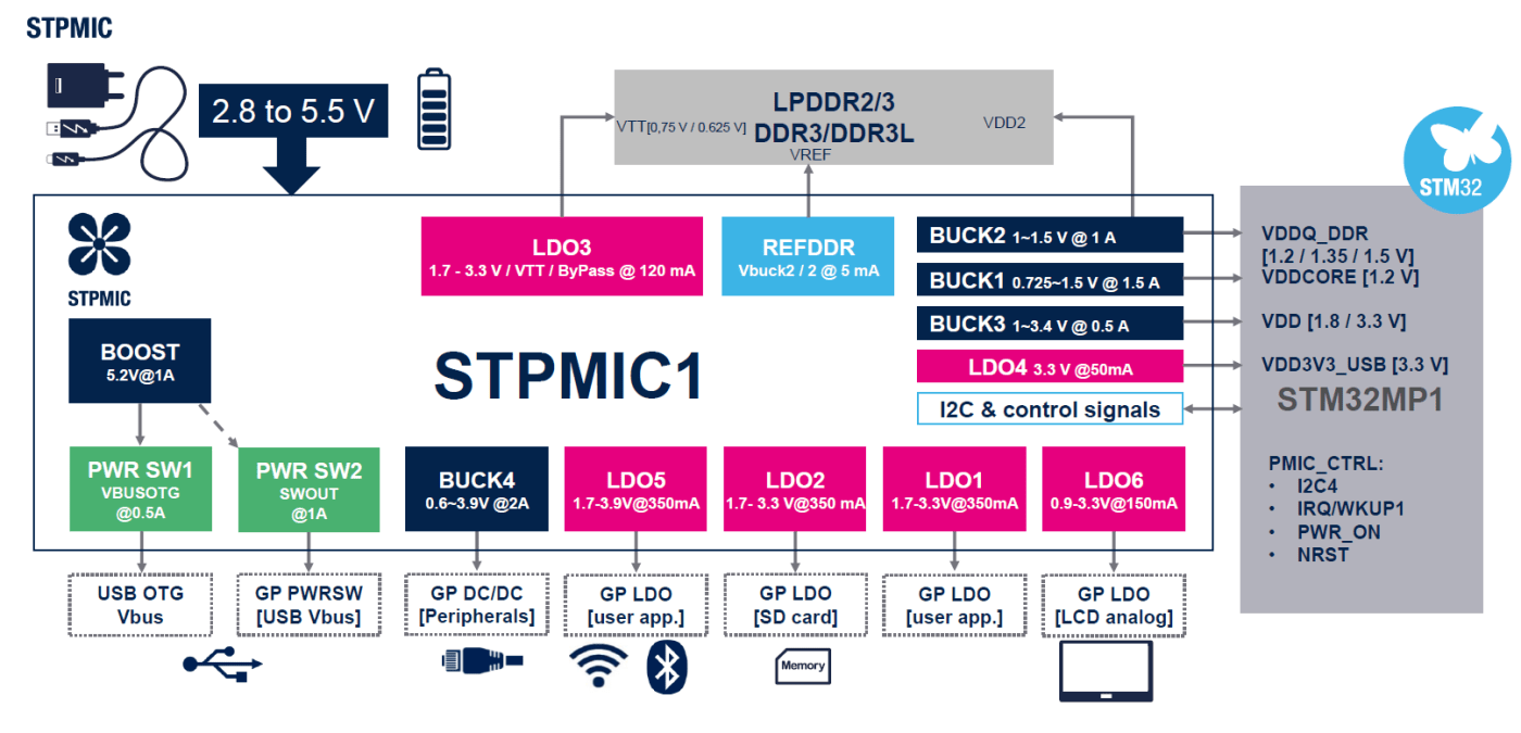 Block diagram of the functionality of the STPMIC1