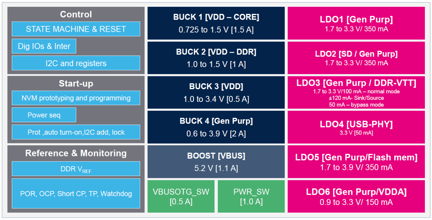 STM32MP1 MPU's features