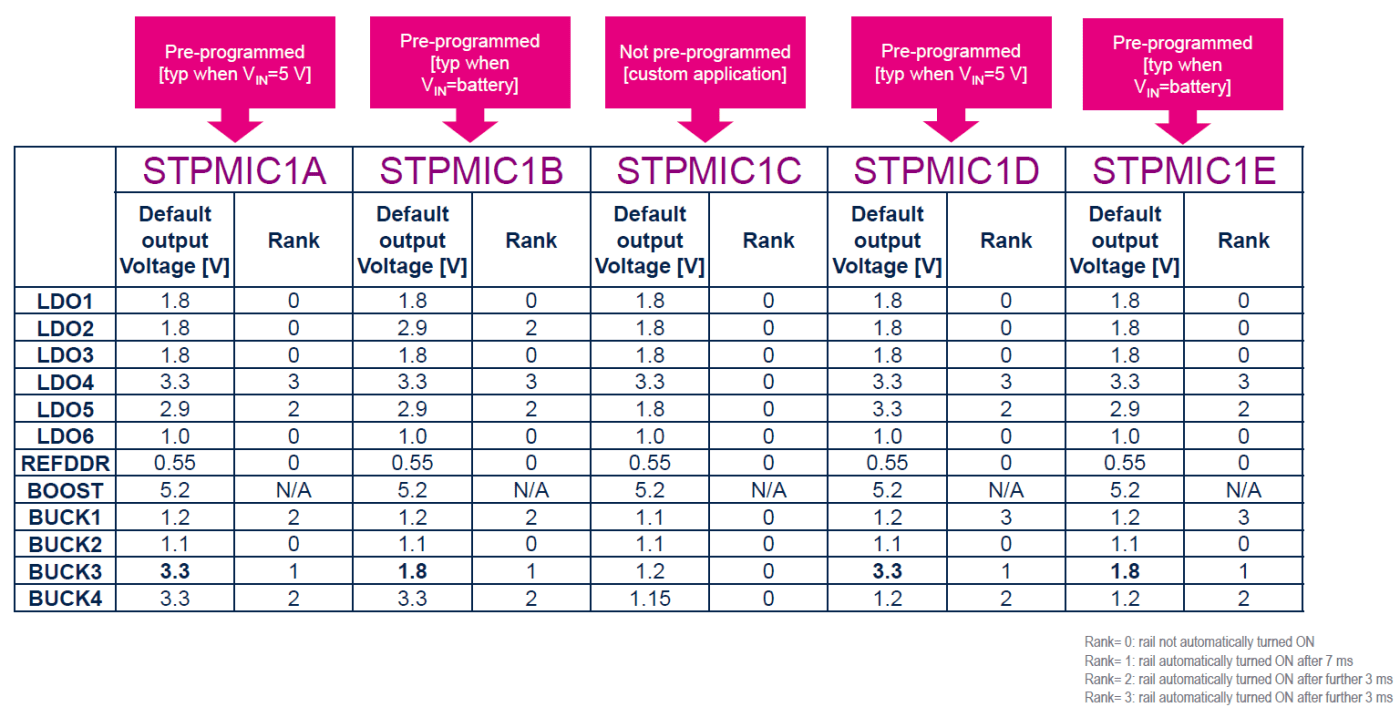 Table for STPMIC1A pre-programmed settings for the start-up sequence and voltage settings