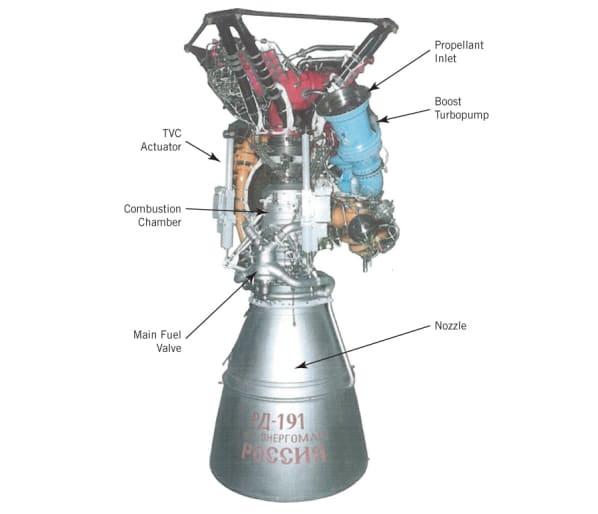 Liquid-Propellant Engines