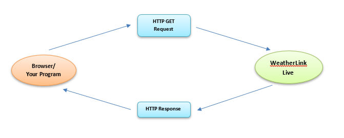 flow of data and requests