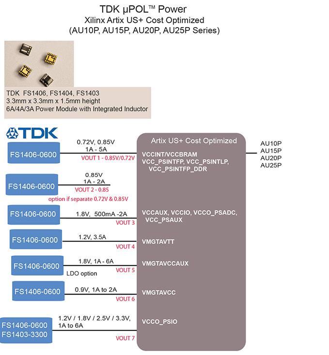 TDK - Xilinx Artix Configuration