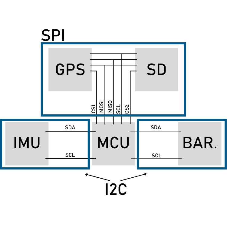 basic circuit diagram, providing the structure of the design – showing components,