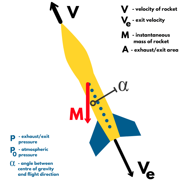 Rocket in flight with forces