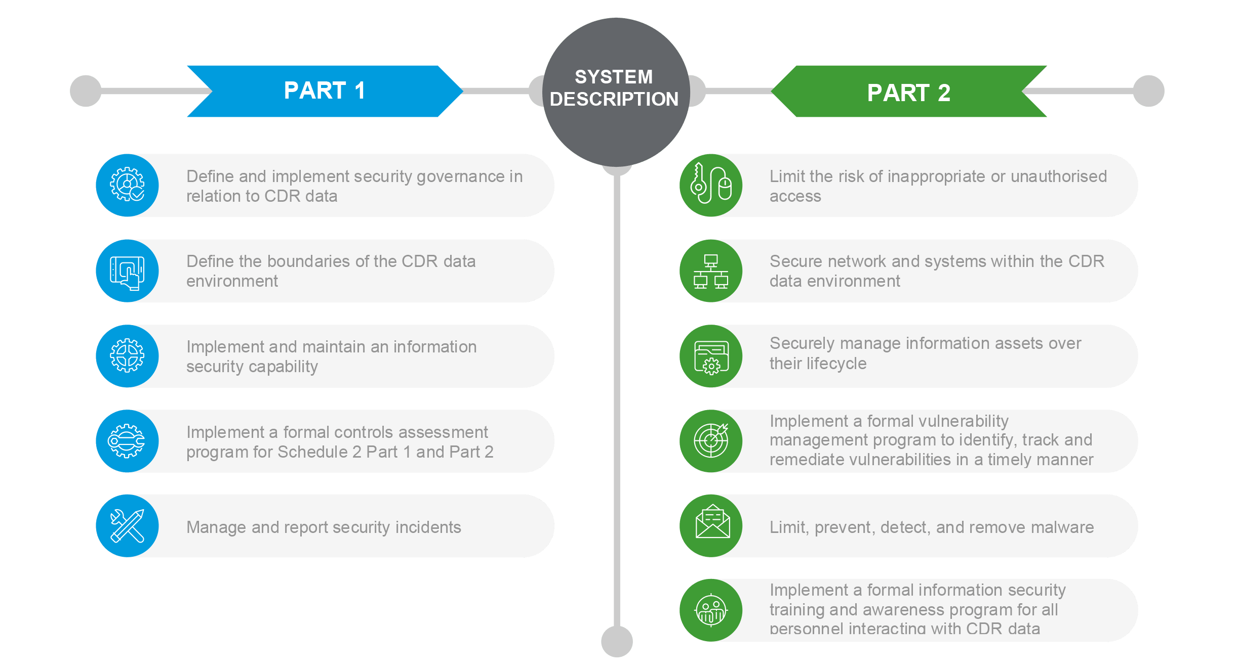 The CDR rules outline the controls required to manage these risks in Schedule 2 Part 1 (security governance) and Schedule 2 Part 2 (minimum control requirements).