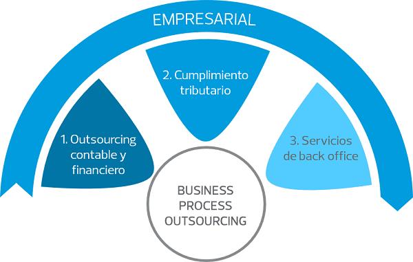 empresarial_bpooutsourcing_contable_y_financiero.png