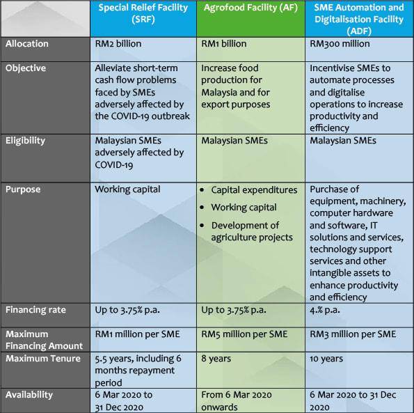 bnm_financing_facilities_for_sme-02.jpg