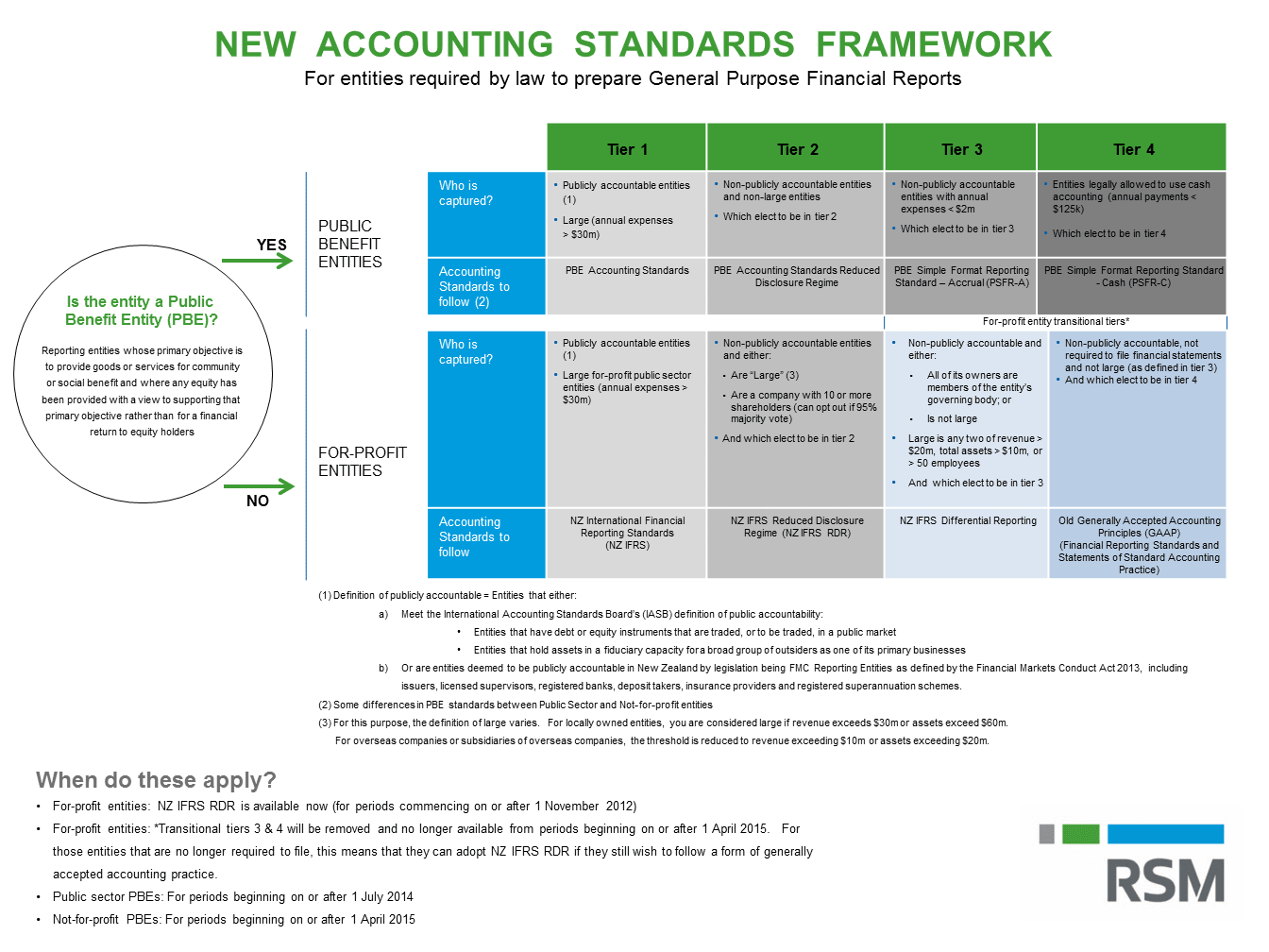 New Accounting Standards Framework | RSM New Zealand