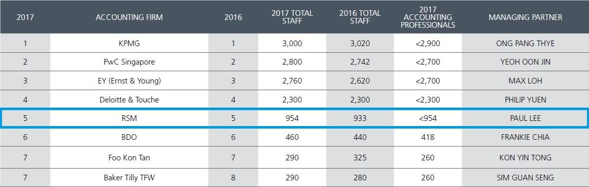 SBR-RSM-Ranking-2017.jpg