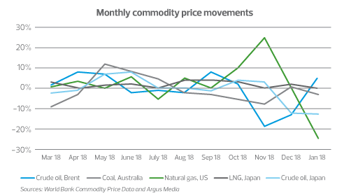 monthly-commodity-price-movements.png