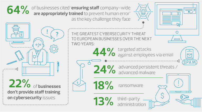 8_catch-22_psychology-of-cybercrime-and-vulnerability-of-the-employee.png
