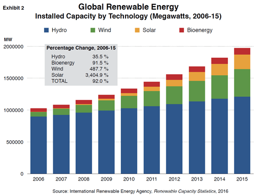 exhibit-2-renewable-energy.png