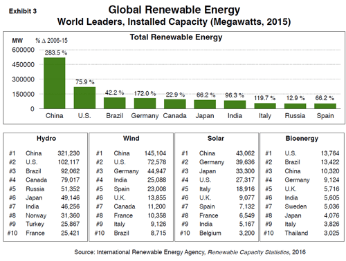 exhibit-3-renewable-energy.png